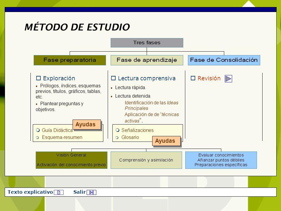 MÉTODO DE ESTUDIO Exploración Lectura comprensiva Revisión