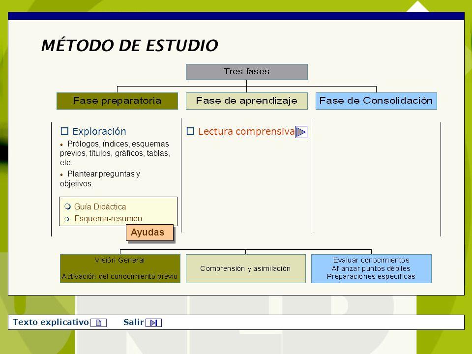 MÉTODO DE ESTUDIO Exploración Lectura comprensiva Guía Didáctica