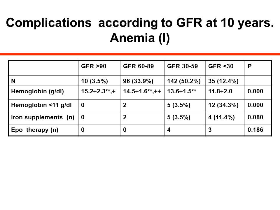 Complications according to GFR at 10 years. Anemia (I)