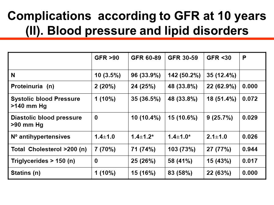 Complications according to GFR at 10 years (II)
