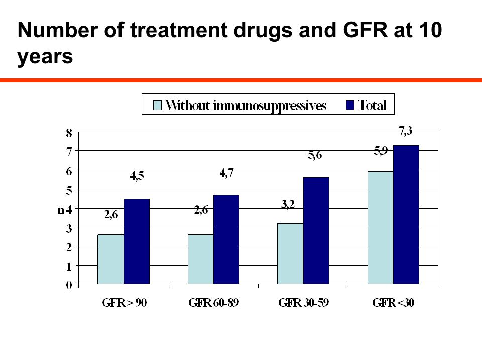 Number of treatment drugs and GFR at 10 years