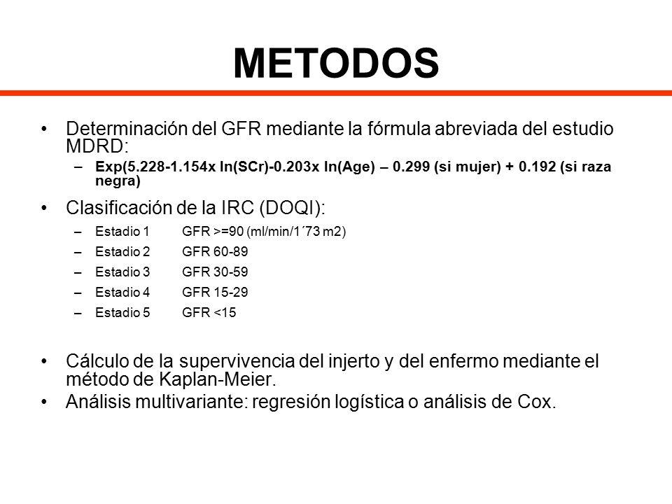 METODOS Determinación del GFR mediante la fórmula abreviada del estudio MDRD: