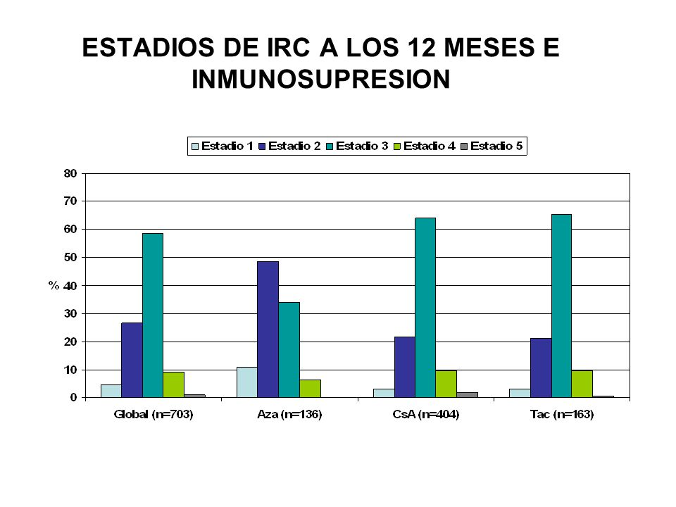 ESTADIOS DE IRC A LOS 12 MESES E INMUNOSUPRESION