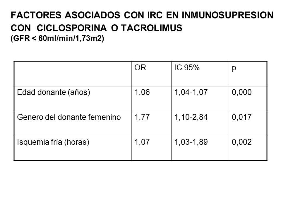 FACTORES ASOCIADOS CON IRC EN INMUNOSUPRESION CON CICLOSPORINA O TACROLIMUS (GFR < 60ml/min/1,73m2)