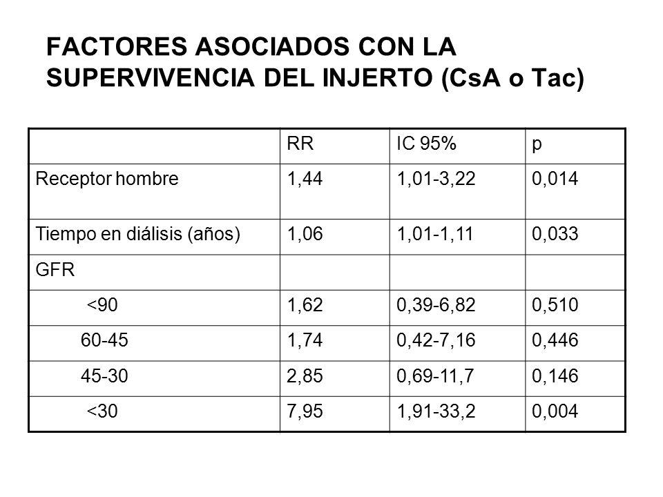 FACTORES ASOCIADOS CON LA SUPERVIVENCIA DEL INJERTO (CsA o Tac)