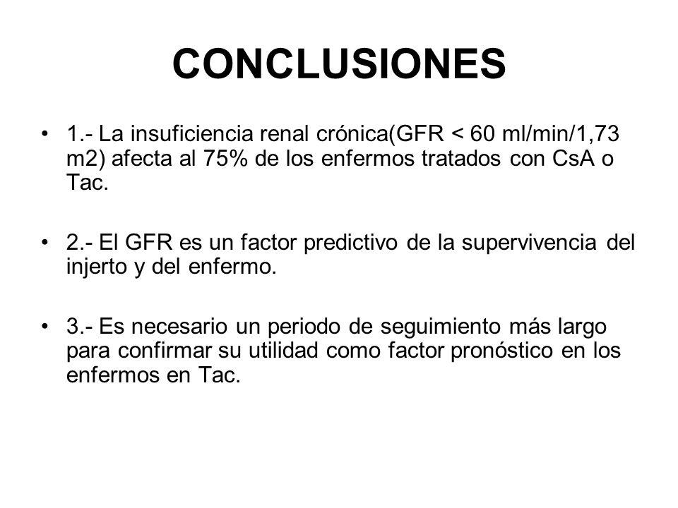 CONCLUSIONES 1.- La insuficiencia renal crónica(GFR < 60 ml/min/1,73 m2) afecta al 75% de los enfermos tratados con CsA o Tac.