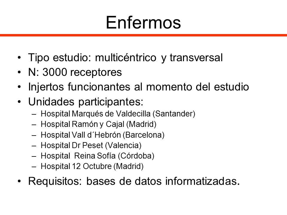 Enfermos Tipo estudio: multicéntrico y transversal N: 3000 receptores