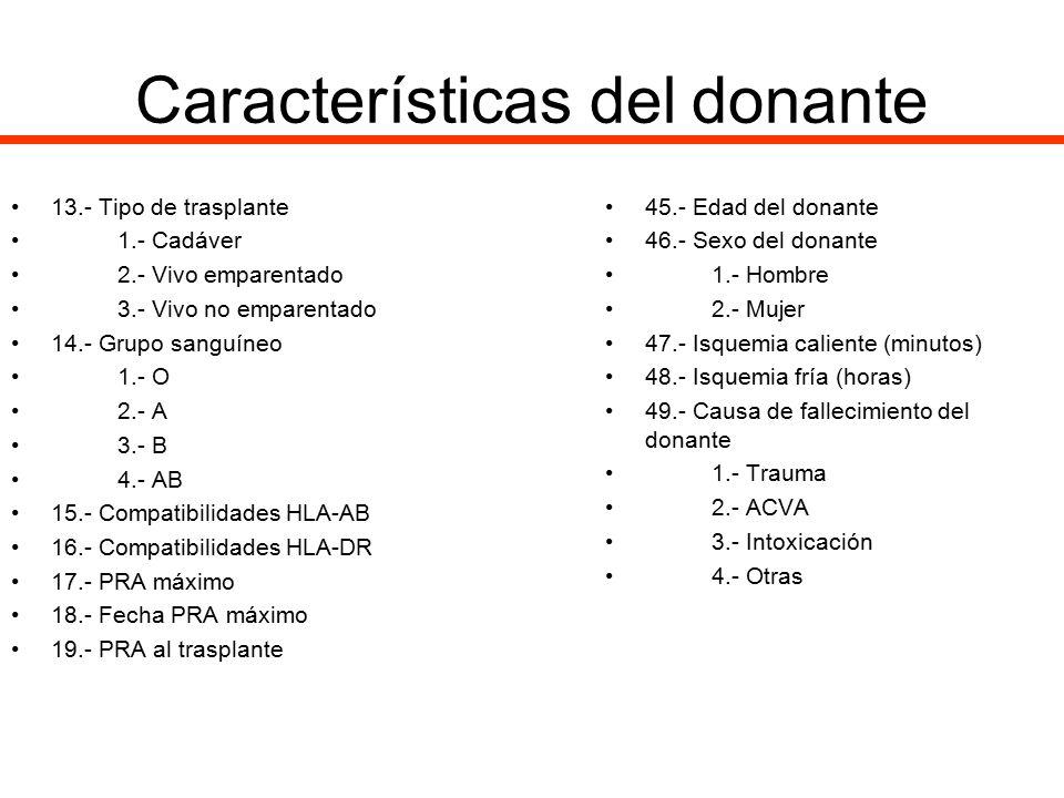 Características del donante