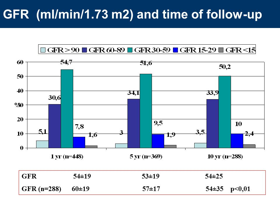 GFR (ml/min/1.73 m2) and time of follow-up