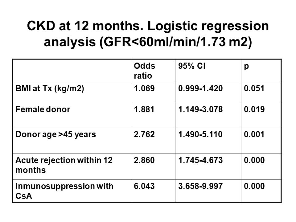 CKD at 12 months. Logistic regression analysis (GFR<60ml/min/1