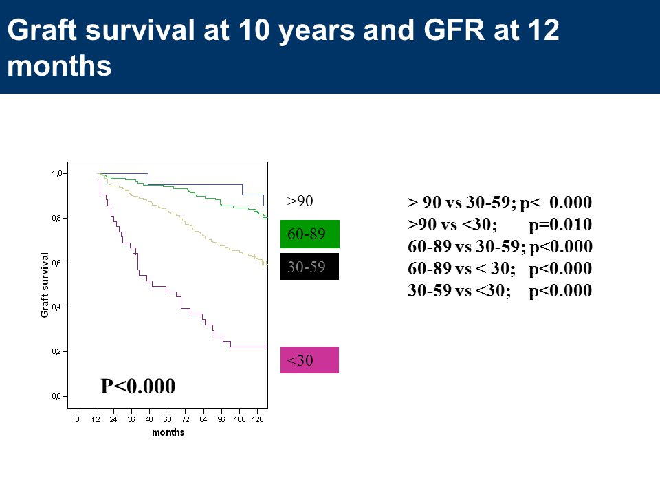 Graft survival at 10 years and GFR at 12 months