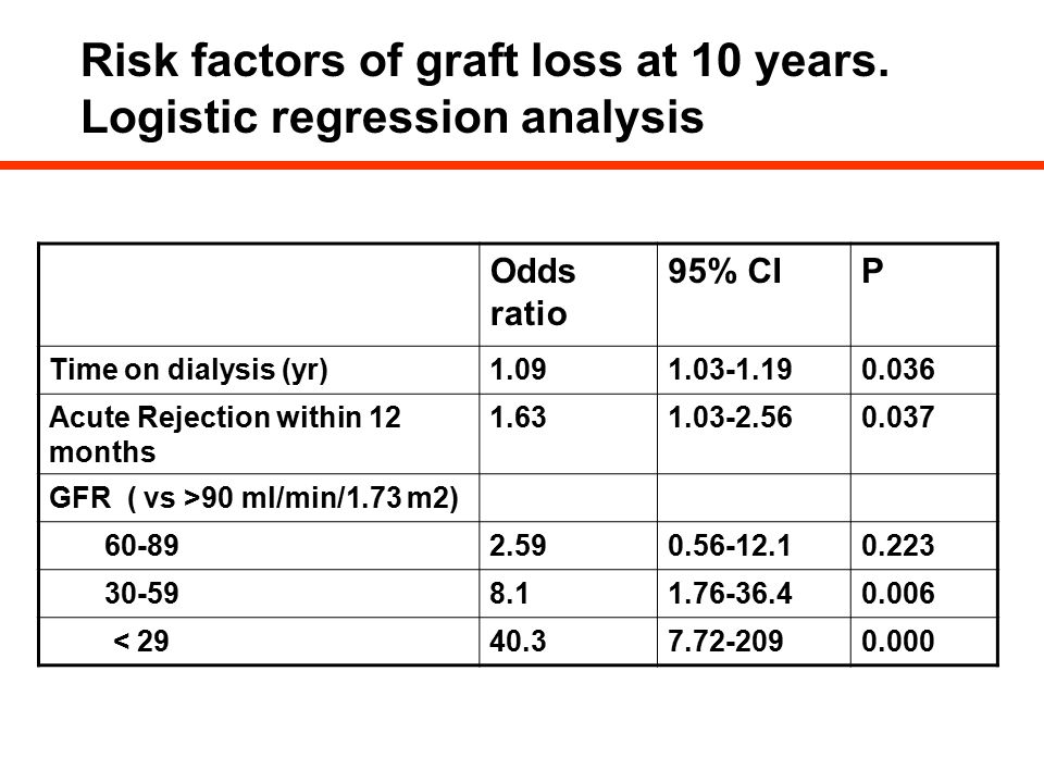 Risk factors of graft loss at 10 years. Logistic regression analysis