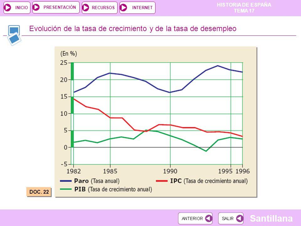 Evolución de la tasa de crecimiento y de la tasa de desempleo