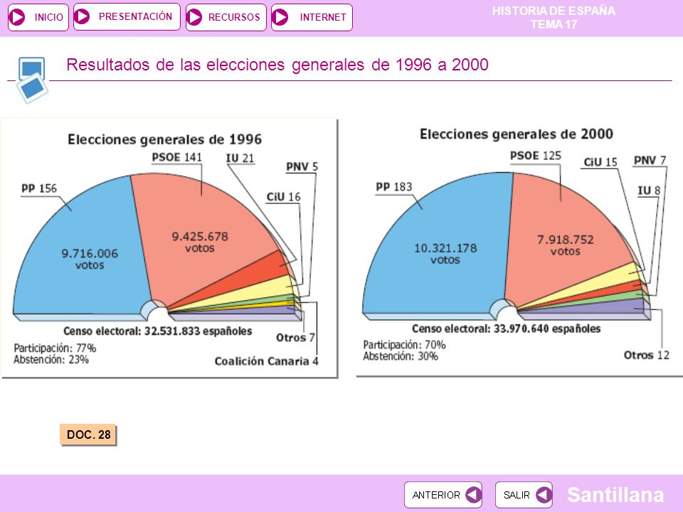 Resultados de las elecciones generales de 1996 a 2000
