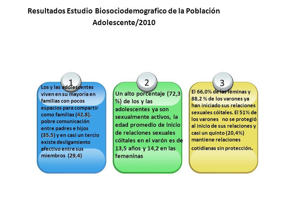 Resultados Estudio Biosociodemografico de la Población Adolescente/2010