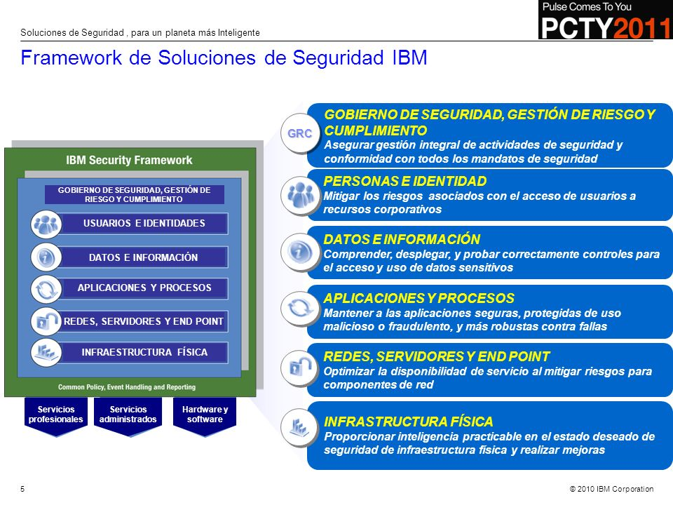 Framework de Soluciones de Seguridad IBM