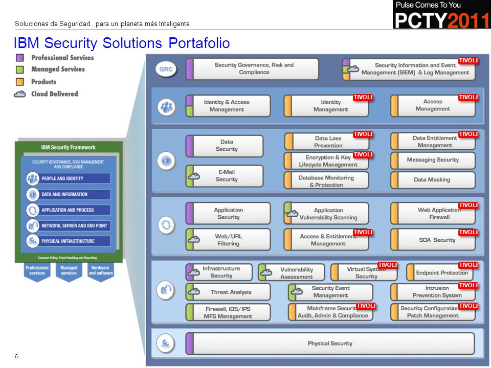 IBM Security Solutions Portafolio