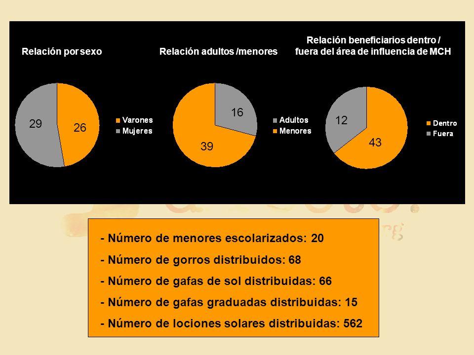 Relación beneficiarios dentro / fuera del área de influencia de MCH