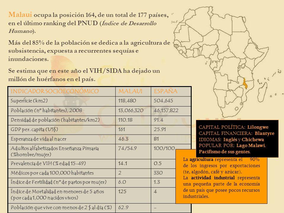 Malaui ocupa la posición 164, de un total de 177 países, en el último ranking del PNUD (Índice de Desarrollo Humano).