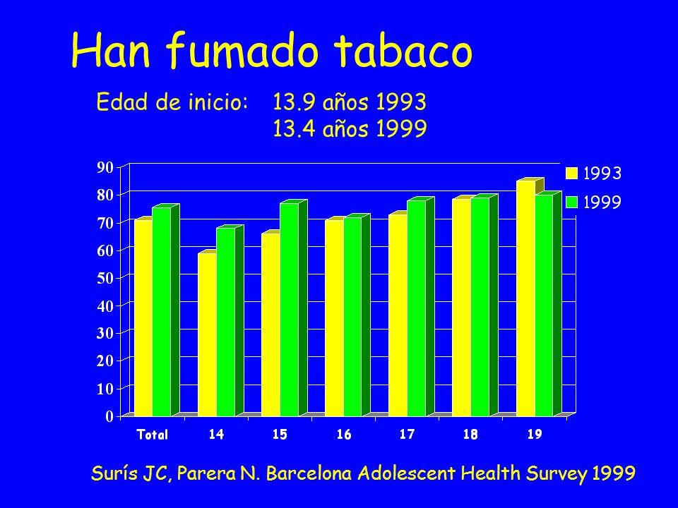 Han fumado tabaco Edad de inicio: 13.9 años 1993 13.4 años 1999