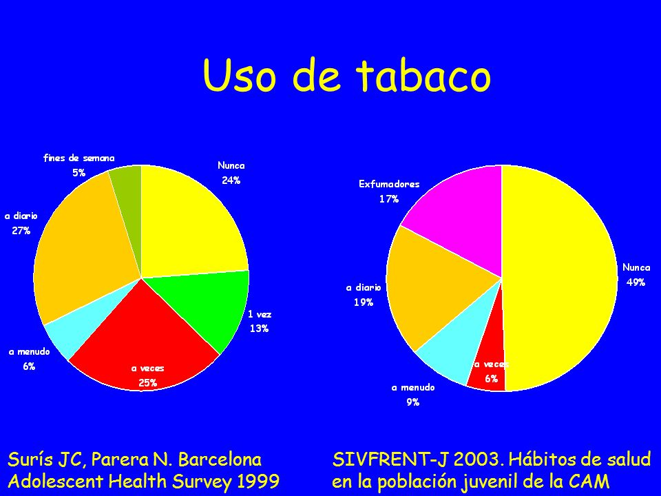 Uso de tabaco Surís JC, Parera N. Barcelona Adolescent Health Survey 1999.