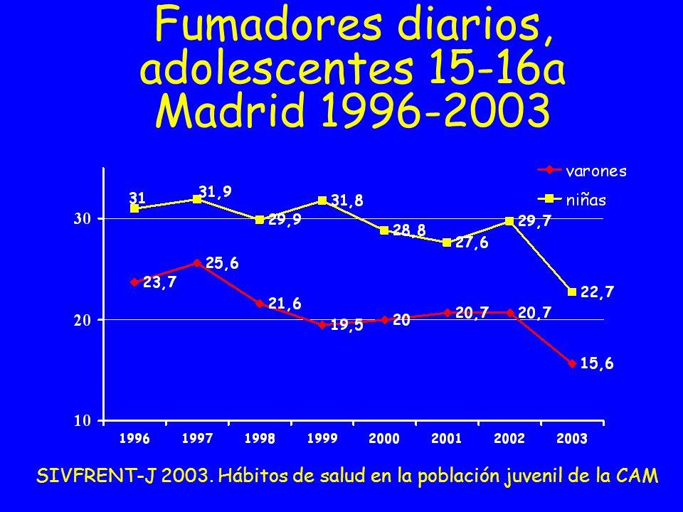 Fumadores diarios, adolescentes 15-16a Madrid 1996-2003