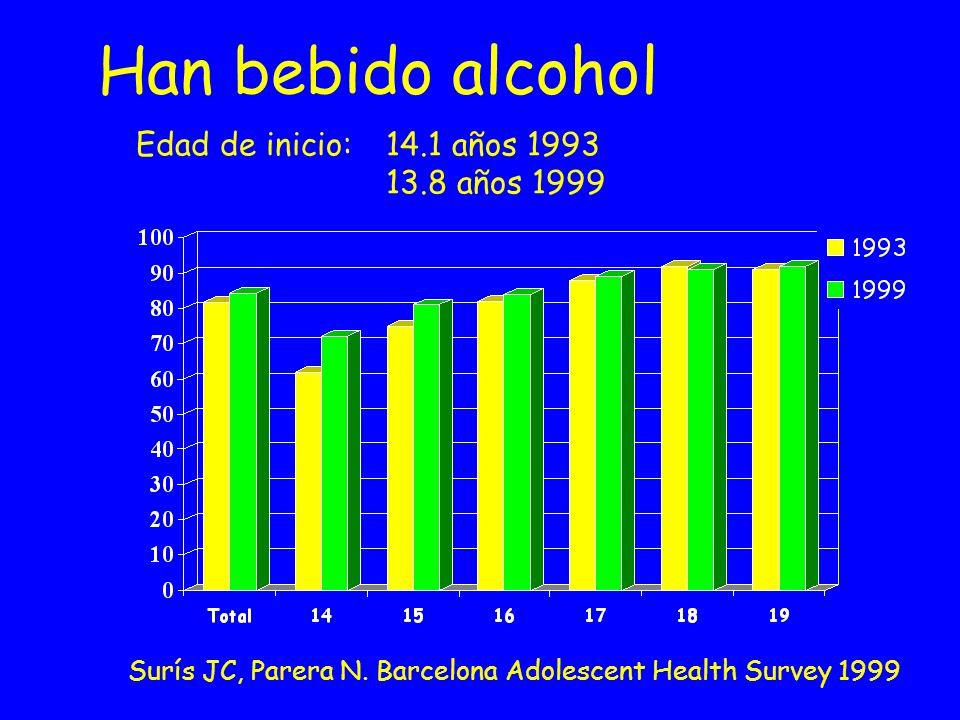 Han bebido alcohol Edad de inicio: 14.1 años 1993 13.8 años 1999