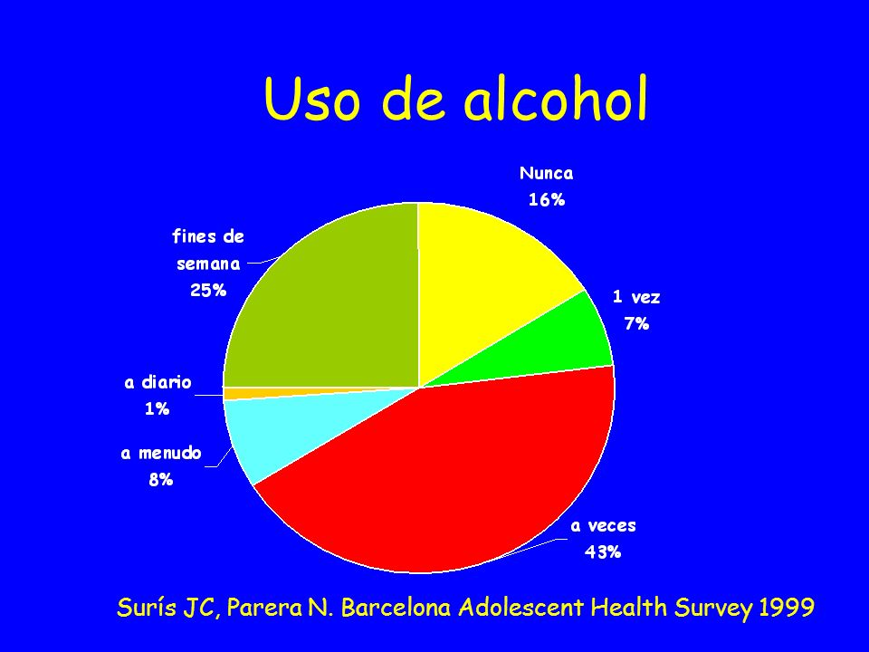 Uso de alcohol Surís JC, Parera N. Barcelona Adolescent Health Survey 1999