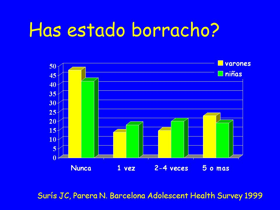 Has estado borracho Surís JC, Parera N. Barcelona Adolescent Health Survey 1999