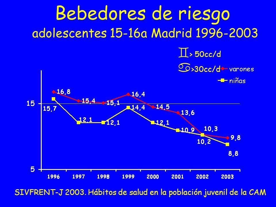 Bebedores de riesgo adolescentes 15-16a Madrid 1996-2003