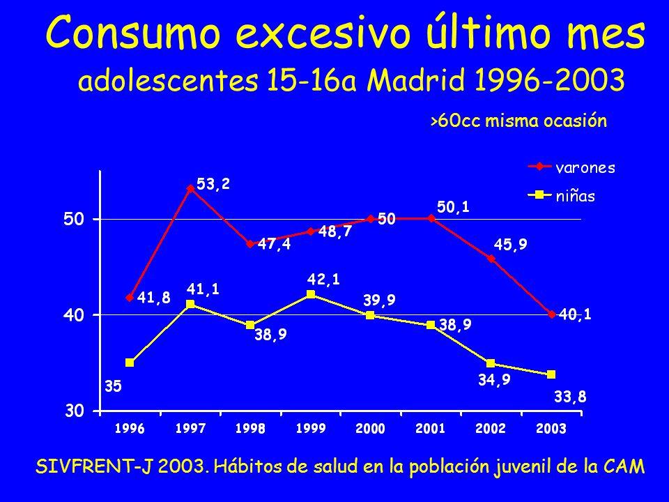 Consumo excesivo último mes adolescentes 15-16a Madrid 1996-2003