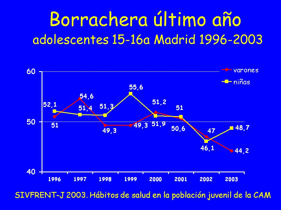 Borrachera último año adolescentes 15-16a Madrid 1996-2003