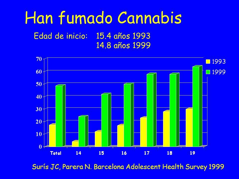Han fumado Cannabis Edad de inicio: 15.4 años 1993 14.8 años 1999