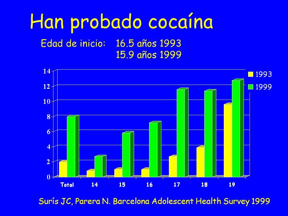 Han probado cocaína Edad de inicio: 16.5 años 1993 15.9 años 1999