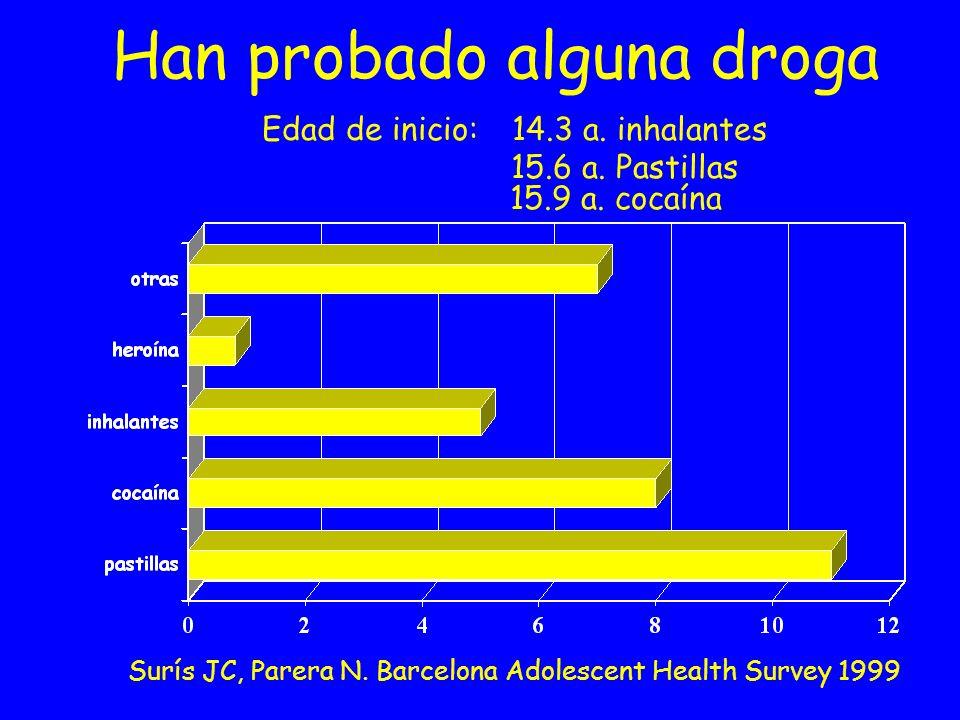 Han probado alguna droga Edad de inicio:. 14. 3 a. inhalantes. 15. 6 a