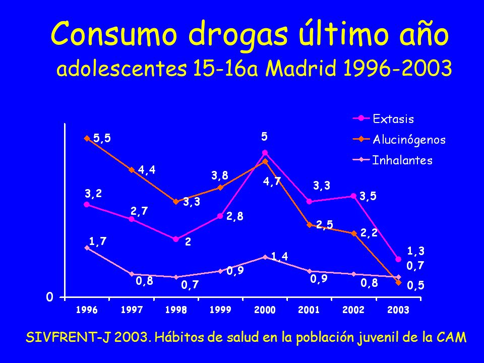 Consumo drogas último año adolescentes 15-16a Madrid 1996-2003