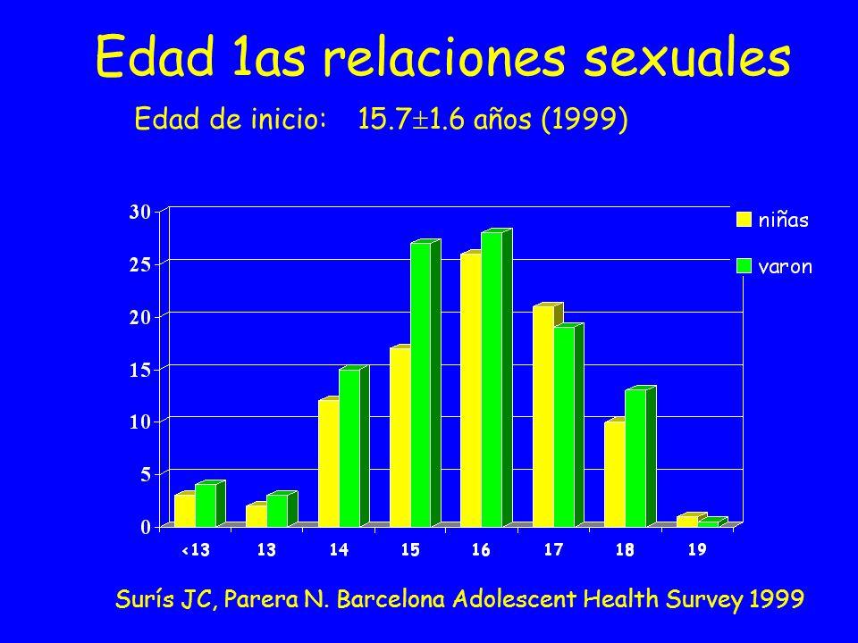 Edad 1as relaciones sexuales Edad de inicio: 15.71.6 años (1999)