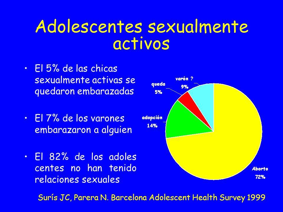 Adolescentes sexualmente activos