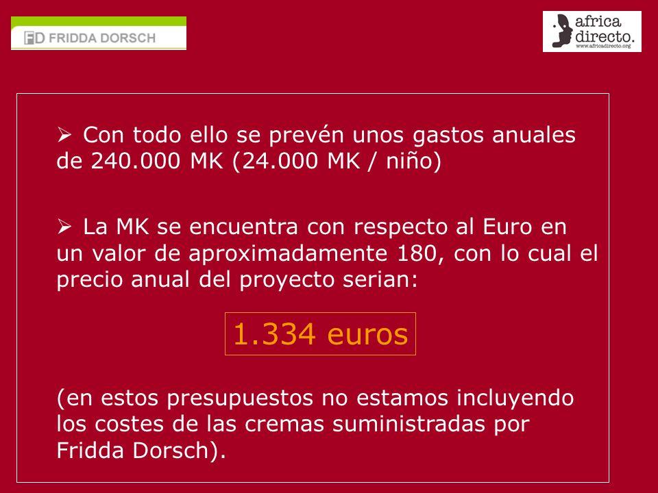 Con todo ello se prevén unos gastos anuales de 240. 000 MK (24