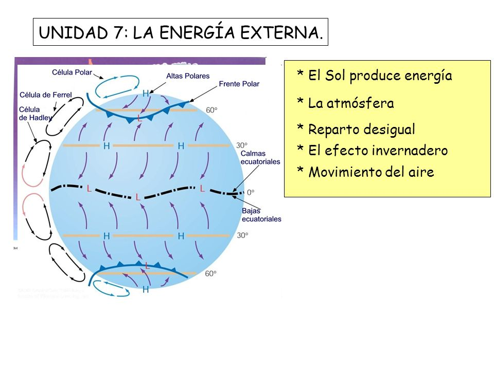 UNIDAD 7: LA ENERGÍA EXTERNA.