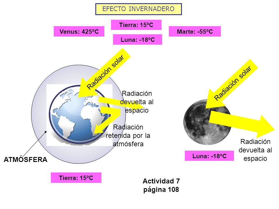 Radiación devuelta al espacio