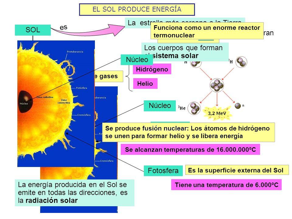 La estrella más cercana a la Tierra SOL En torno a él giran