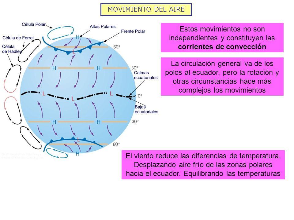 MOVIMIENTO DEL AIRE Estos movimientos no son independientes y constituyen las corrientes de convección.