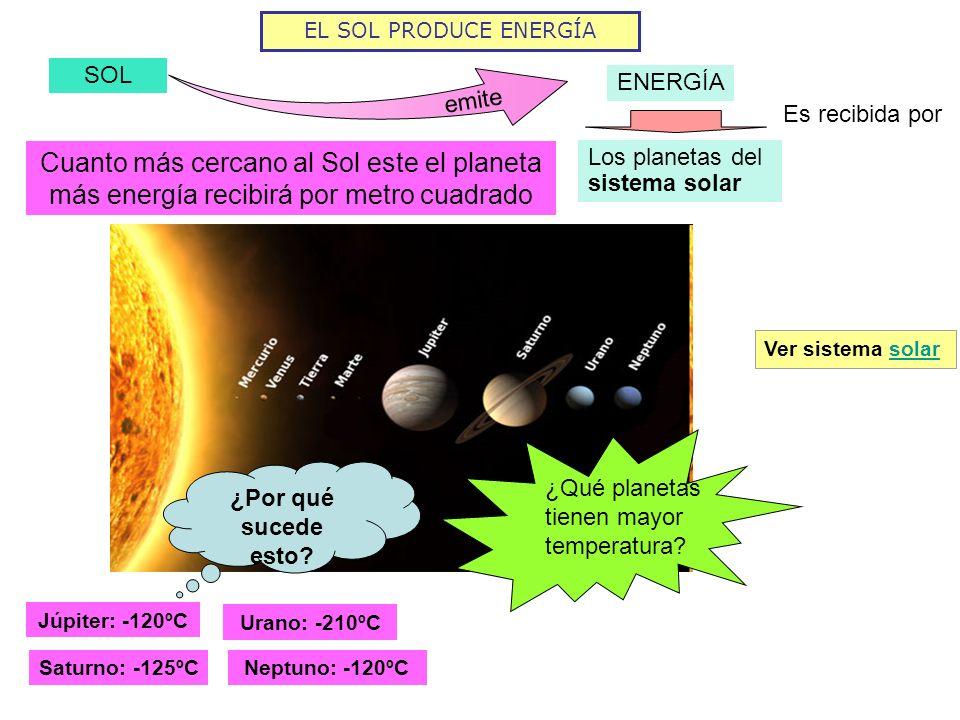 EL SOL PRODUCE ENERGÍASOL. ENERGÍA. emite. Es recibida por. Cuanto más cercano al Sol este el planeta más energía recibirá por metro cuadrado.