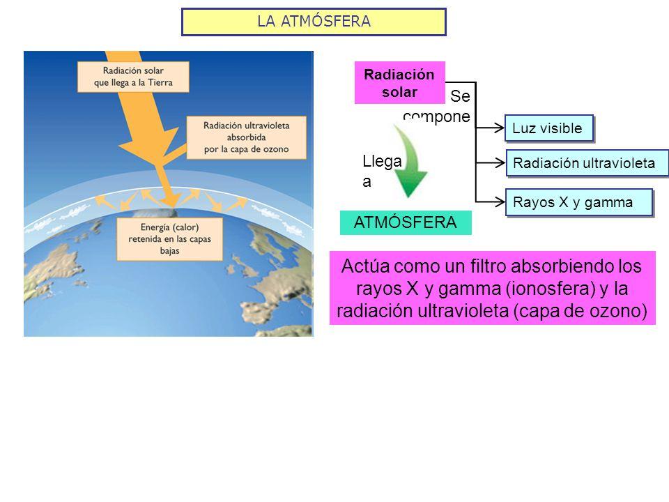 LA ATMÓSFERARadiación solar. Se compone. Luz visible. Llega a. Radiación ultravioleta. Rayos X y gamma.
