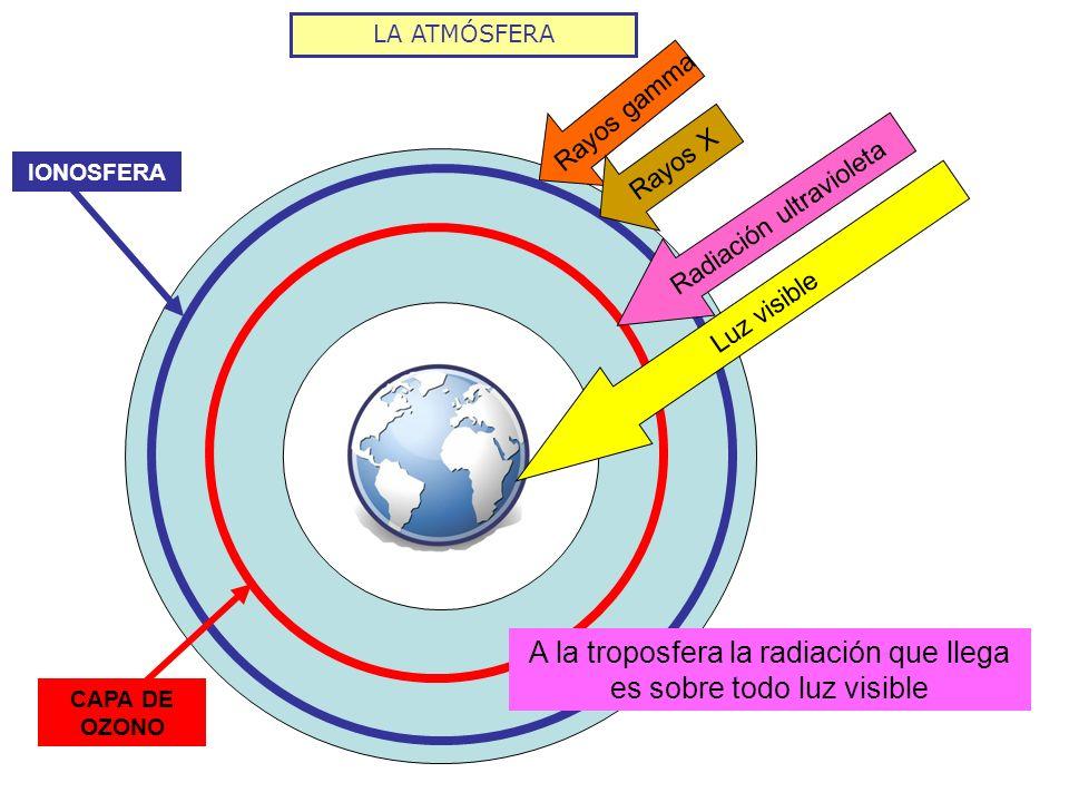 A la troposfera la radiación que llega es sobre todo luz visible