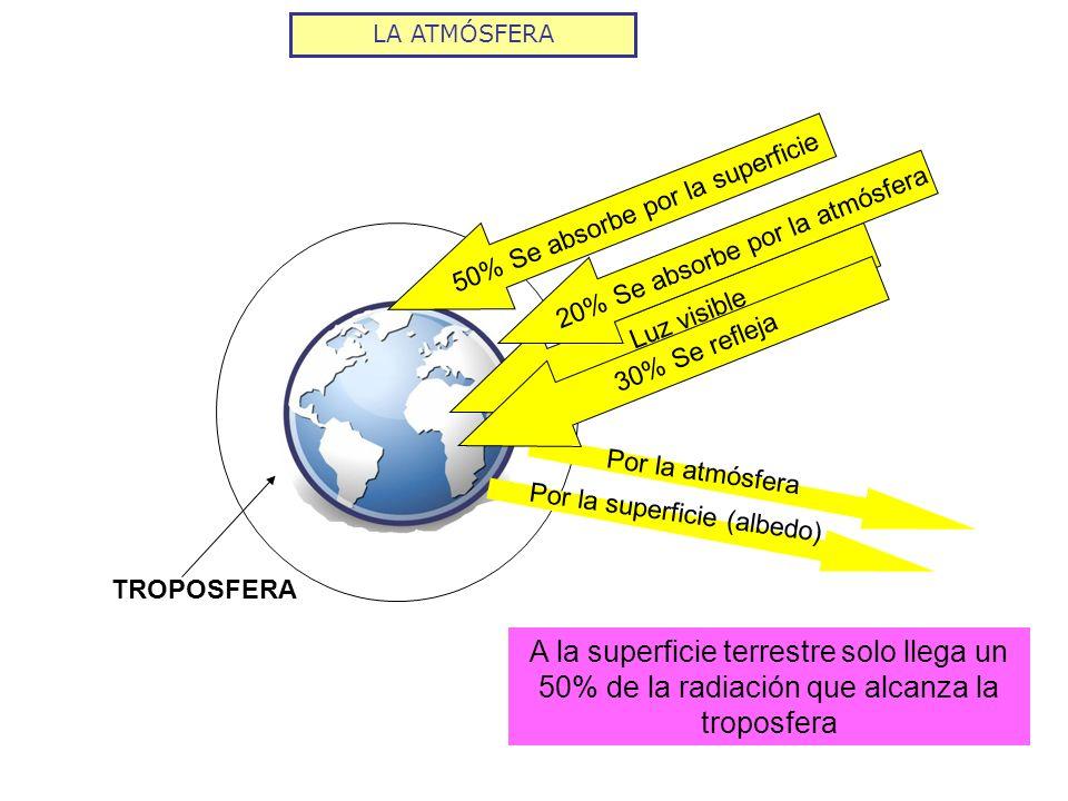 LA ATMÓSFERA 50% Se absorbe por la superficie. 20% Se absorbe por la atmósfera. Luz visible. 30% Se refleja.
