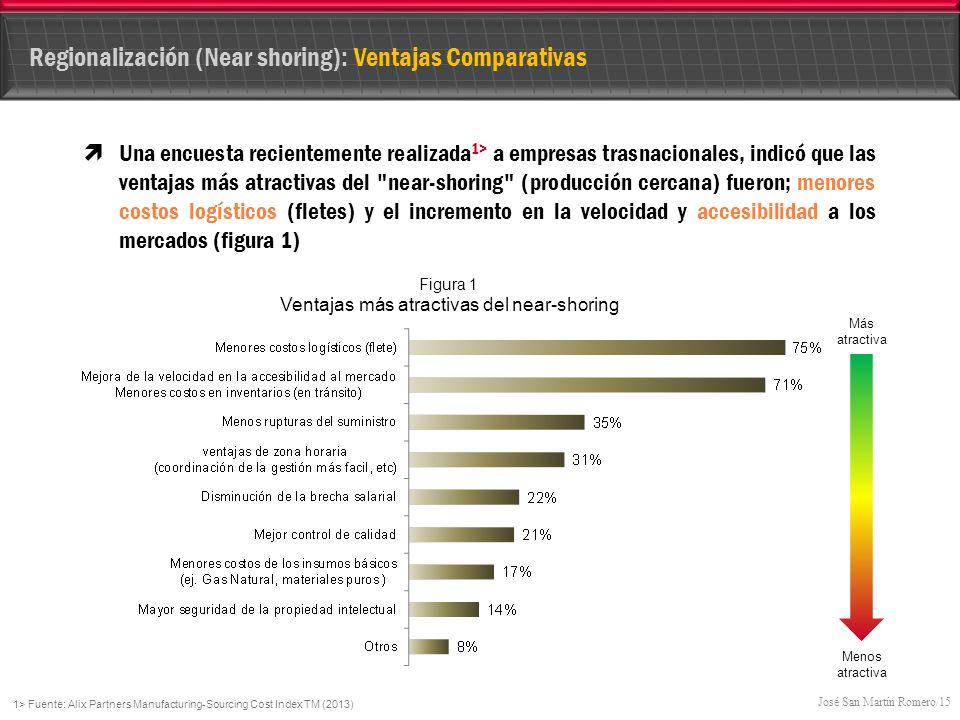 Regionalización (Near shoring): Ventajas Comparativas