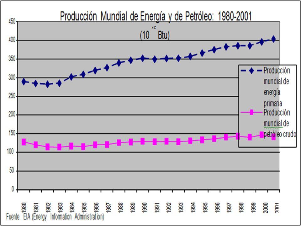 Producción Mundial de Energía y de Petróleo: 1980-2001
