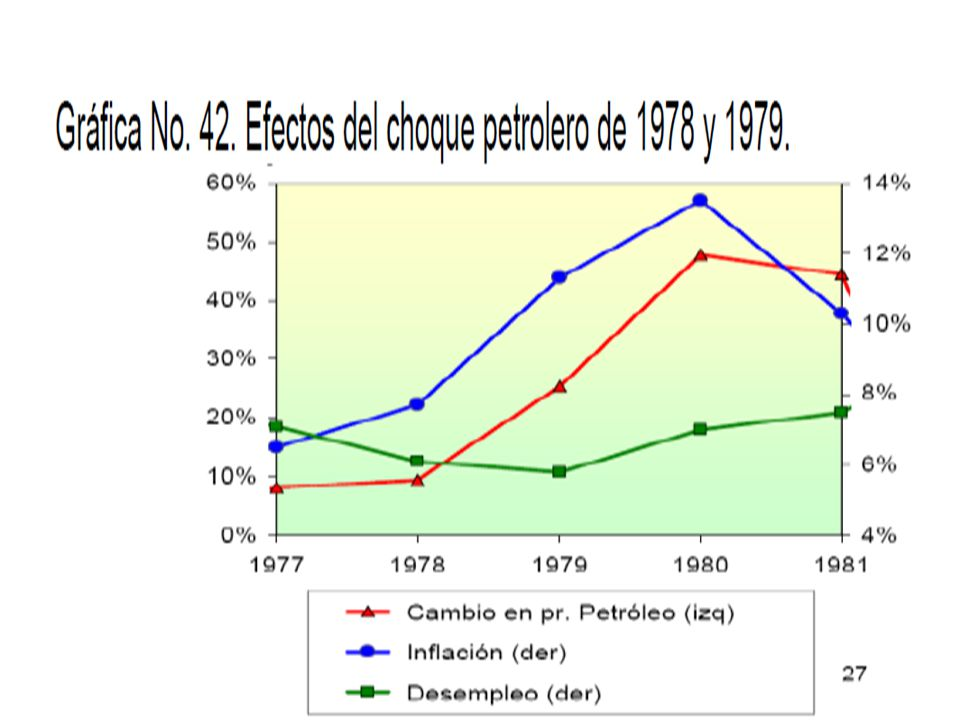Aproximación teórica a los choques petroleros y su impacto en la economía.